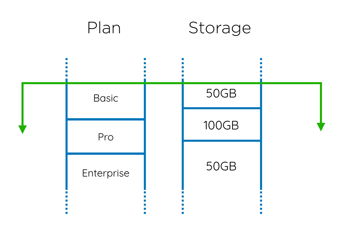Overlapping plans and storage volumes