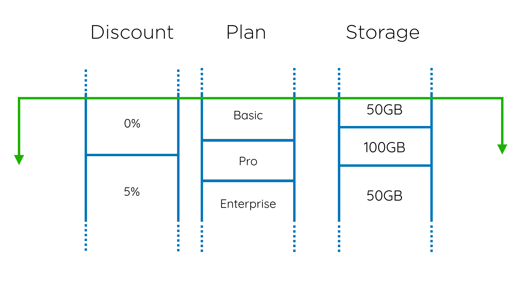 Overlapping plans, storage volumes and discounts